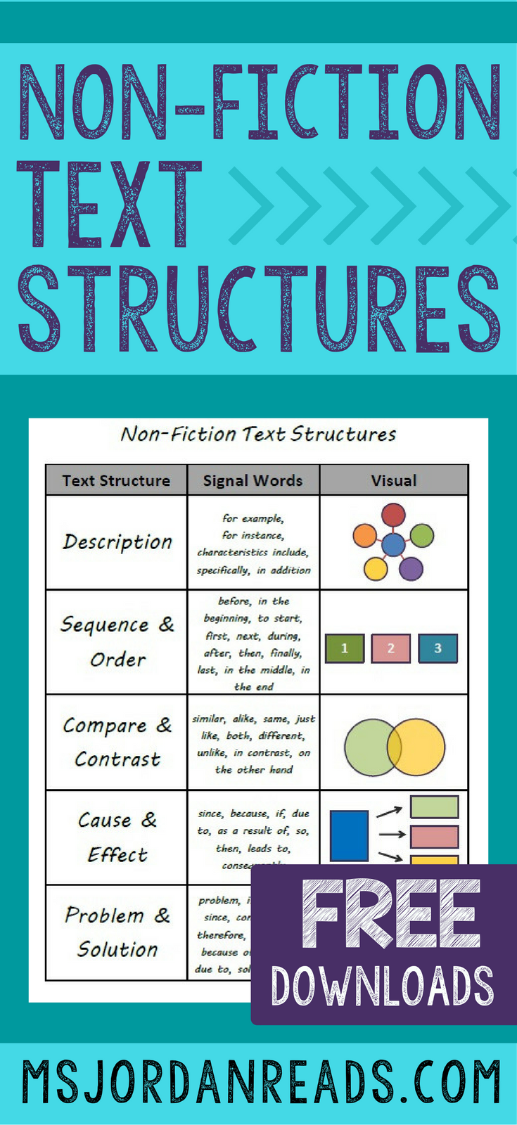 Teaching Non Fiction Text Structures | This blog post includes instructional tips, ideas, resources, and FREE printables for teaching informational, expository text in the classroom.