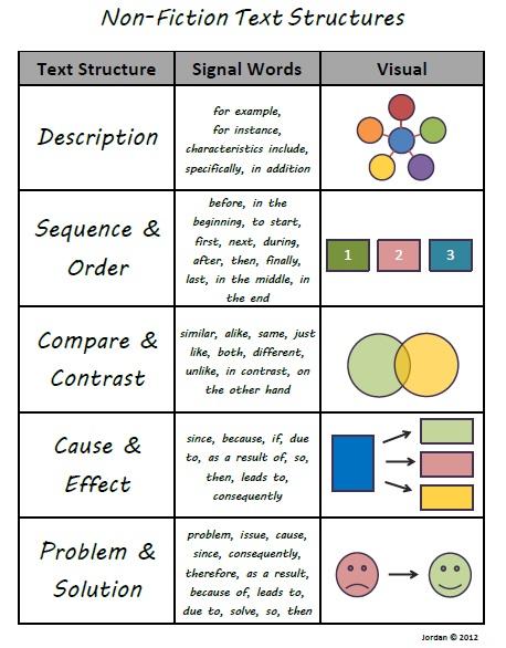 worksheet. Text Structure Worksheets 4th Grade. Grass Fedjp ...